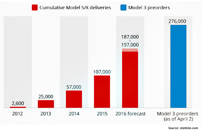 Tesla's model 3 preorders in perspective
