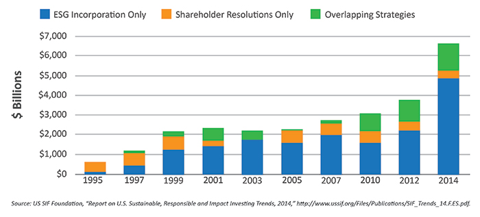 Examining The Key Factors Of Socially Responsible Investing Sri