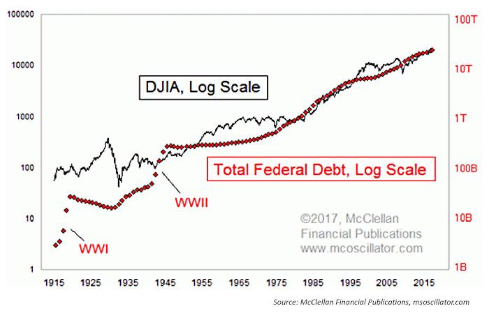 Dow Jones Average Djia According To The Treasury Department Total Federal Debt As Of Jan 4 2017 Is 19 952 414 234 340 71