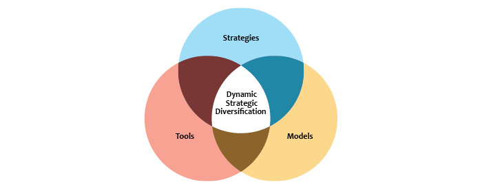 Active management, dynamic strategic diversification
