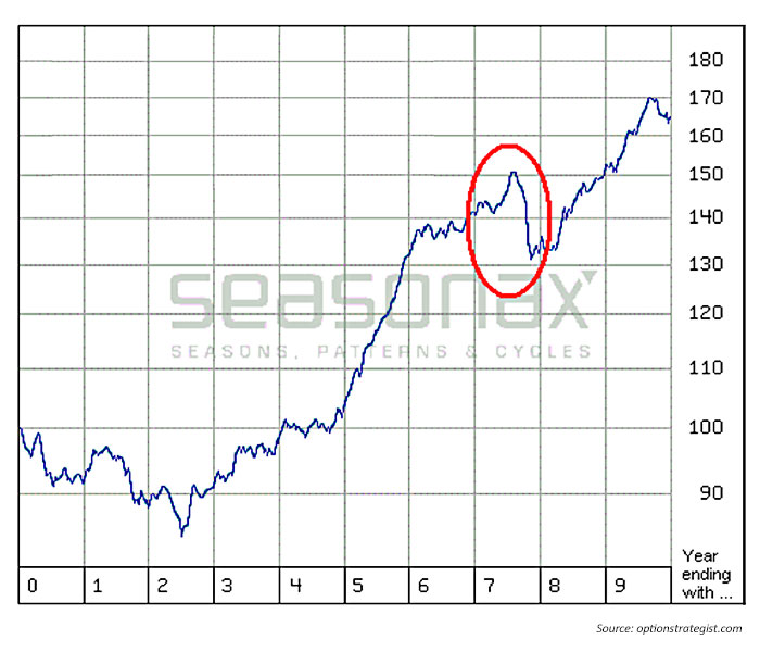 The Graph Above Shows Entire 10 Year Cycle With Years Ending In 7 Circled Red From Chart We Can See That Stock Market